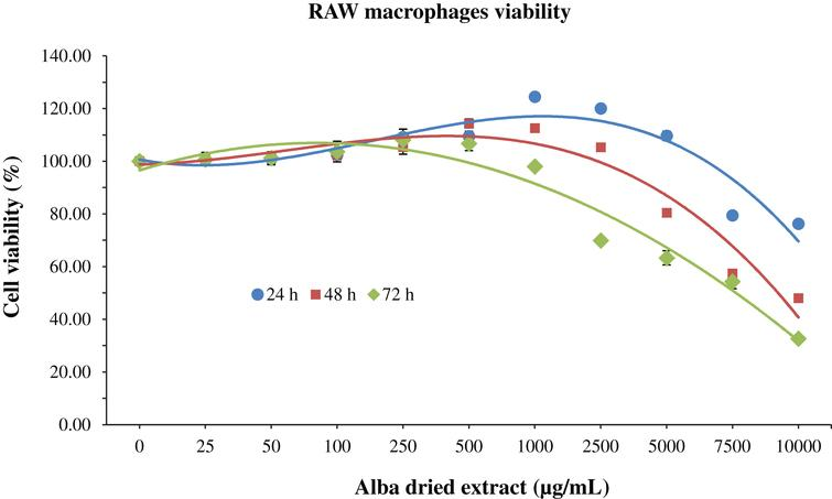 MTT assay for the determination of cell viability in RAW macrophages treated with different time-concentrations of strawberry extracts. Data are expressed as mean values±SD. Values belonging to the same set of data with different superscript letters are significantly different (p < 0.05).