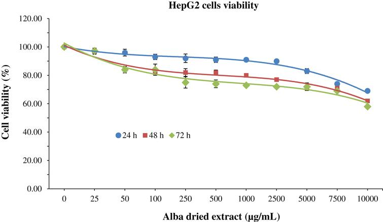 MTT assay for the determination of cell viability in HepG2 cells treated with different time-concentrations of strawberry extracts. Data are expressed as mean values±SD. Values belonging to the same set of data with different superscript letters are significantly different (p < 0.05).