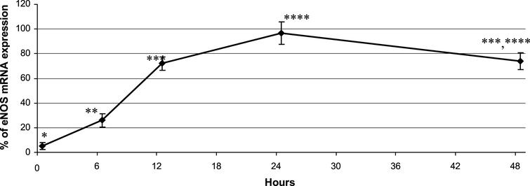Time course of eNOS mRNA expression after incubation of 5×106 cells with 250μg/mL of leaf extract in the medium up to 48h. The results are expressed in % of expression and are compared with β-actin mRNA expression taken as 100%. Data are shown as means±SD (n=3). Significant differences at p<0.05 (n=3) are indicated by different numbers of *.