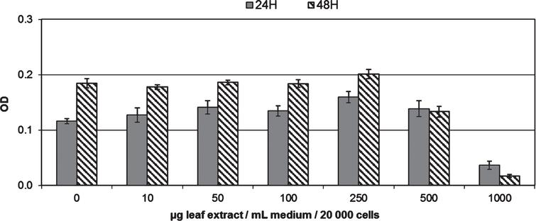 Evolution of endothelial cell viability during 48h of incubation with different concentrations of leaf extract (0 to 1mg/mL). Data are shown as means±SD (n=6). Significant differences at p<0.05 are indicated by * symbols, for 24 and 48H of incubation time.