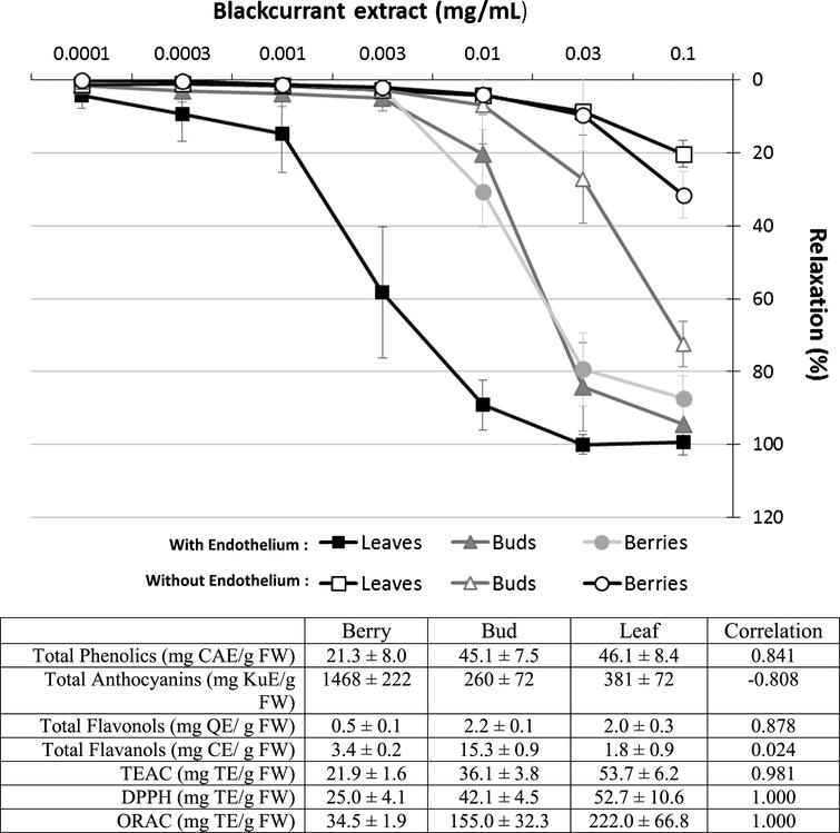 Characterisation of the relaxation induced by increasing concentrations of blackcurrant berry, bud or leaf extracts (0.0001 to 0.1mg/mL) in porcine coronary artery rings with either an intact endothelium or without endothelium and precontracted with U46619. Data are shown as means±SD of 5 different experiments. The table annexed to the figure shows previous results published by our team reporting the content of various phenolic compounds [22] and the antioxidant capacity of extracts using three methods (TEAC, DPPH and ORAC assays, [14]). A correlation has been made between these results and the endothelium-dependent vasorelaxation results at 0.1mg/mL of extract.