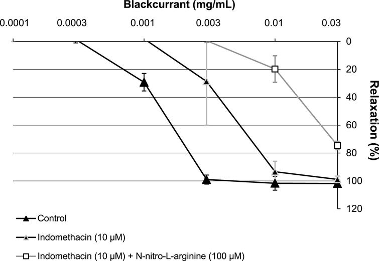 Characterisation of the relaxation induced by increasing concentrations of blackcurrant leaf extract (0.0001 to 0.03mg/mL) in porcine coronary artery rings, precontracted with U46619. Rings with an intact endothelium were incubated with NG-nitro-L-arginine (100μM). All experiments were performed in the presence of Indomethacin (10μM), except the control. Data are shown as mean±SD of two independent experiments.