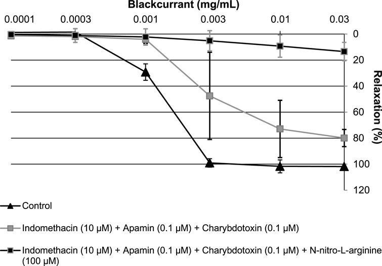 Characterisation of the relaxation induced by increasing concentrations of blackcurrant leaf extract (0.0001 to 0.03mg/mL) in porcine coronary artery rings, precontracted with U46619. Rings with an intact endothelium were incubated with various inhibitors: NG-nitro-L-arginine (100μM) and/or apamin+charybdotoxin (0.1μM each). All experiments were performed in the presence of indomethacin (10μM). Data are shown as mean±SD of two independent experiments.