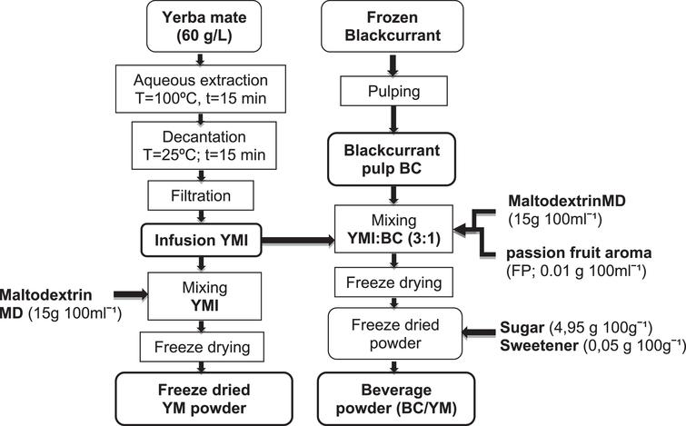 Process followed for preparing the freeze-dried YM and BC/YM drinks.