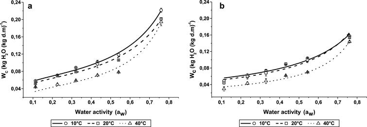 Temperature influence on the sorption isotherms of freeze–dried BC/YM (a) and YM (b) at 10, 20 and 40°C. The lines represent the equilibrium moisture contents predicted by the GAB model.