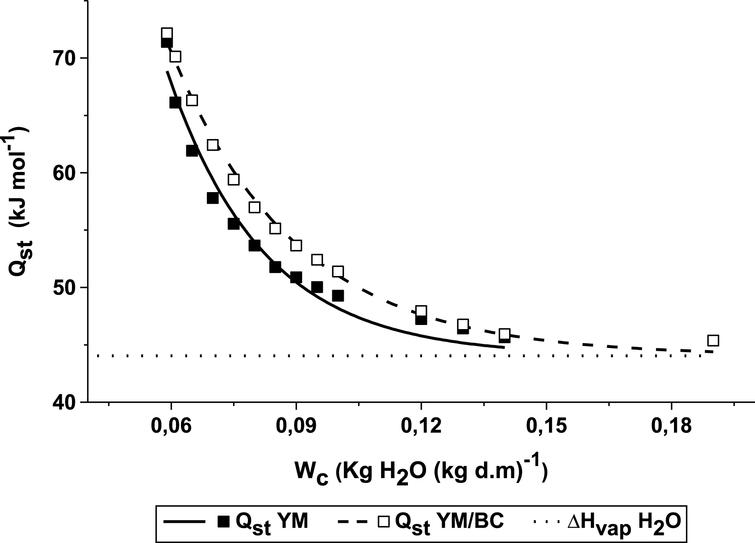 Changes of the BC/YM and YM sorption heat with equilibrium moisture content. The lines represent the sorption heat predicted by Equation (9).
