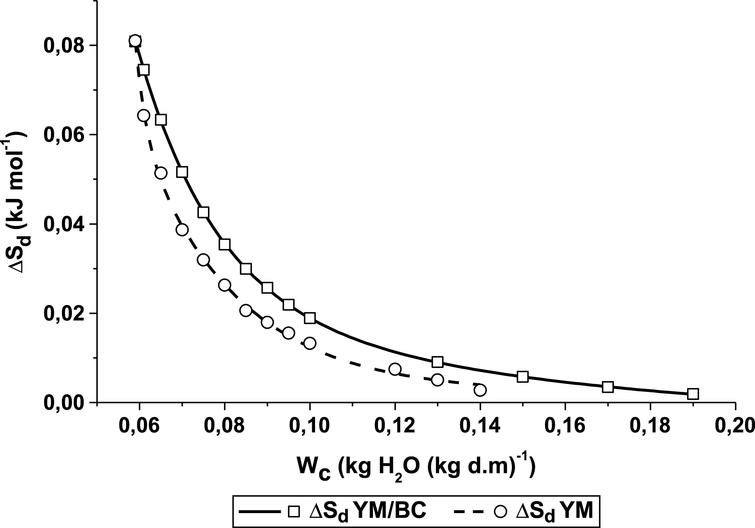 Equilibrium moisture content effect on the differential entropy of the BC/YM and YM freeze dried drinks. The lines represent the differential entropy values predicted by the exponential equation.