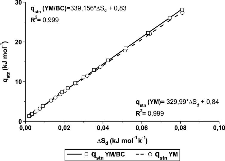 Enthalpy-entropy linear relationship for freeze-dried BC/YM and YM.