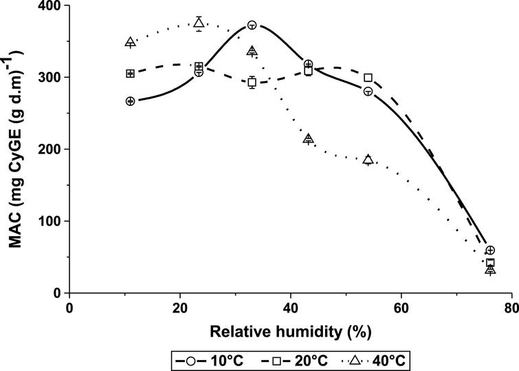 Monomeric anthocyanins concentration (MAC) changes with temperature and relative humidity (%).
