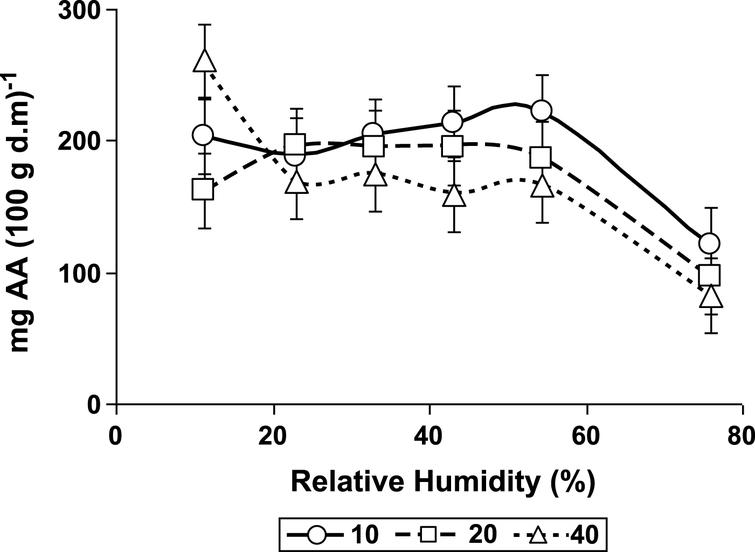 Ascorbic acid (AA) content changes with relative humidity (%) and temperature°C.
