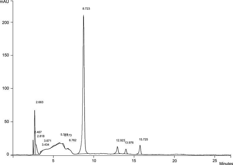 Anthocyanins in blackberry methanolic extract.