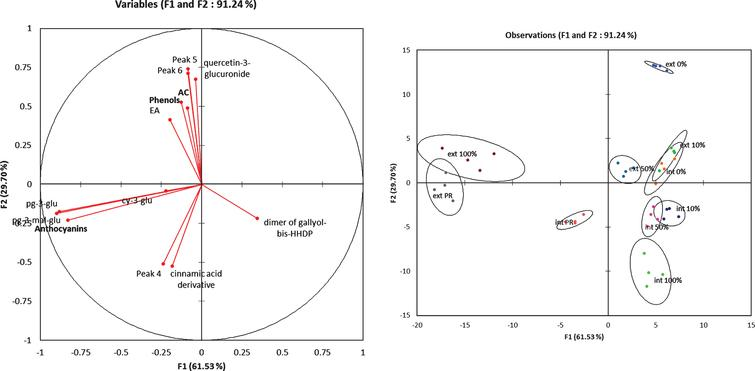 Factorial discriminant analysis of the phenolic compounds content in the external and internal tissues at different fruit ripening stages.