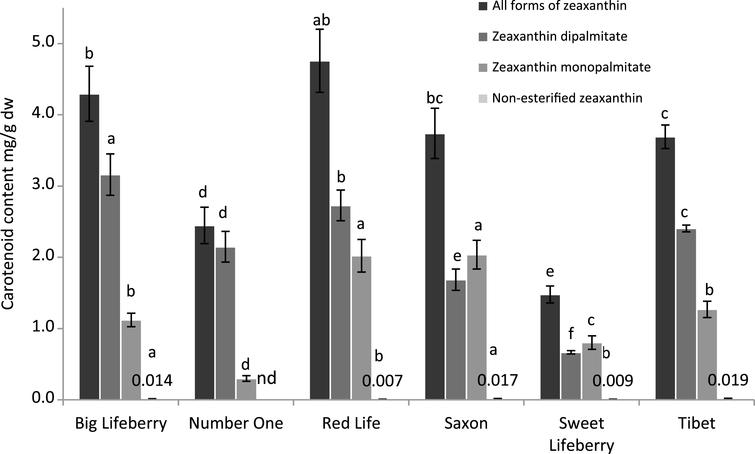 Carotenoids content of goji berries. Each bar represents mean±standard deviation of samples from 4 different plots. Means with different letters are significantly different (p<0.05). Due to the very low bars representing zeaxanthin content it was given in numbers.