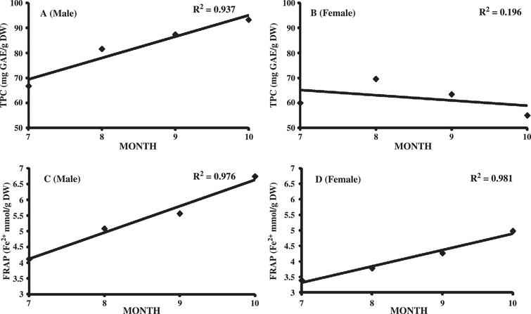 Relation between total phenolic content (A-B) and antioxidant capacity (C-D) in male and female Seabuckthorn leaves with harvest season (July-October).