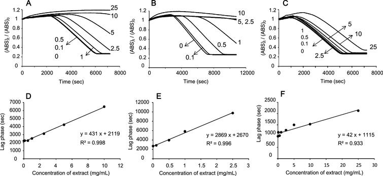 Scavenging of peroxyl radicals by blueberry extracts in 10% plasma solution. Effects of water extracts from (A) whole, (B) skin, and (C) fruit of blueberry on the consumption of pyranine induced by AAPH. Plot of lag phase against extract concentration from (D) whole, (E) skin, and (F) fruit. Numbers in the Figures show the concentration of the extract in mg/mL. Initial concentration: [AAPH] = 50 mM; [Pyranine] = 50μM.