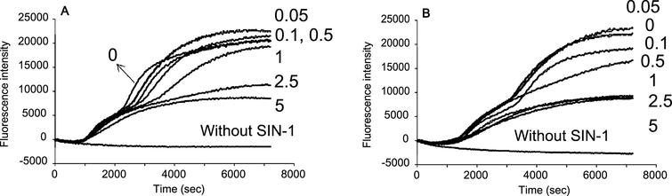 Concentration effects of blueberry extracts by (A) water and (B) DMSO against  plasma oxidation induced by SIN-1 (0.5 mM). The numbers in Figure show the concentration in mg/mL.