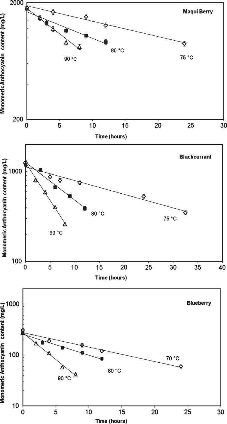 Comparison of kinetics loss of monomeric anthocyanins and colour in heated berries form Río Negro, Argentina.