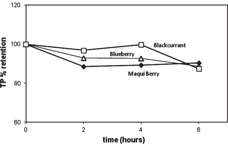 Retention of Total Phenolics in various berries as a function of heating time at 90°C