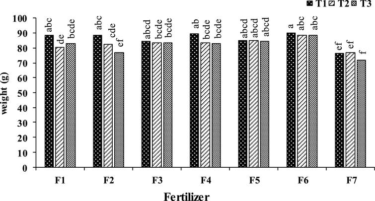 Effect of foliar application type (F1: Urea (0. 5%); F2: H3BO3 (1000mg.l–1); F3: ZnSO4 (1500mg.L-1); F4: Urea (0.25%) + H3BO3 (500mg.L-1) + ZnSO4 (1000mg.L-1); F5: Urea (0. 5%) + H3BO3 (1000mg.l–1) + ZnSO4 (1500mg.l–1); F6: Urea (1%) + H3BO3 (1500mg.l–1) + ZnSO4 (2000mg.l–1); F7: (control) and time (T1: September 17, T2: October 7, T3: October 28) on kiwifruit weight at harvest time. Data were presented as a mean value of the two years.