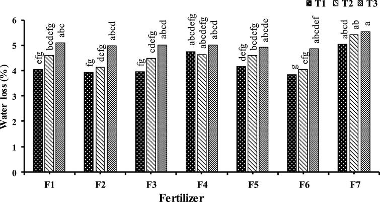 Effect of foliar application type F1: Urea (0. 5%); F2: H3BO3 (1000mg.l–1); F3: ZnSO4 (1500mg.L-1); F4: Urea (0.25%) + H3BO3 (500mg.L-1) + ZnSO4 (1000mg.L-1); F5: Urea (0. 5%) + H3BO3 (1000mg.l–1) + ZnSO4 (1500mg.l–1); F6: Urea (1%) + H3BO3 (1500mg.l–1) + ZnSO4 (2000mg.l–1); F7: (control) and time (T1: September 17, T2: October 7, T3: October 28) on kiwifruit weight loss after three month storage. Data were presented as a mean value of the two years.