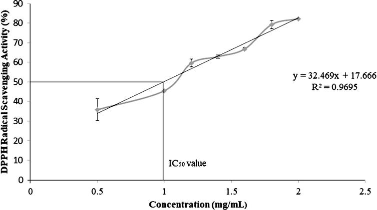 DPPH free radical scavenging activity of ethanolic extracts of C. sicyoides berries.