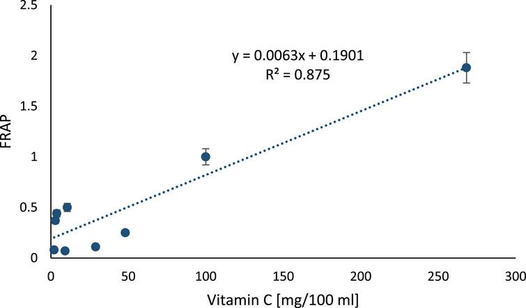 The relation between vitamin C concentration in berry juices and FRAP. The correlation between antioxidant power measured with FRAP and concentration of ascorbic acid in berry juices (p = 0.0051).