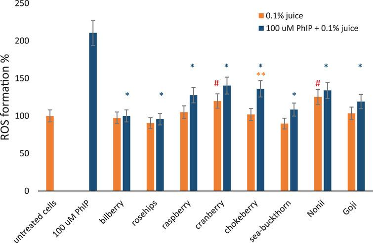 The effect of berry juices on ROS induced in lymphocytes by PhIP. Reactive oxygen species formation measured using DCFH-DA probe in lymphocytes at a density of 1×105 cells/ml exposed for 1 hour to different 0.1% berry juices alone and to 0.1% juices and 100 μM aromatic amine PhIP simultaneously. The results are shown as a percentage of negative control sample. 100 μM PhIP was used a positive control. *Asterisks indicate the significant differences between cell treated with juices and PhIP in comparison to cells treated with PhIP only. **Double asterisks denotes the significant difference between cells treated with juice and PhIP in comparison to juice only. # Hashes indicate significant differences between the cells treated with juice only to untreated cells.