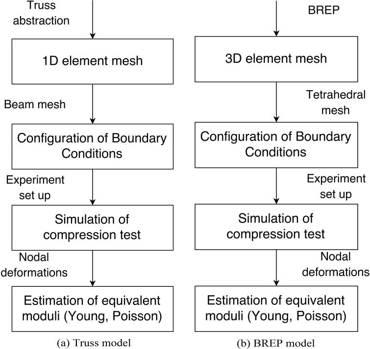 Comparison between procedures for the moduli estimation the Truss and BREP models.