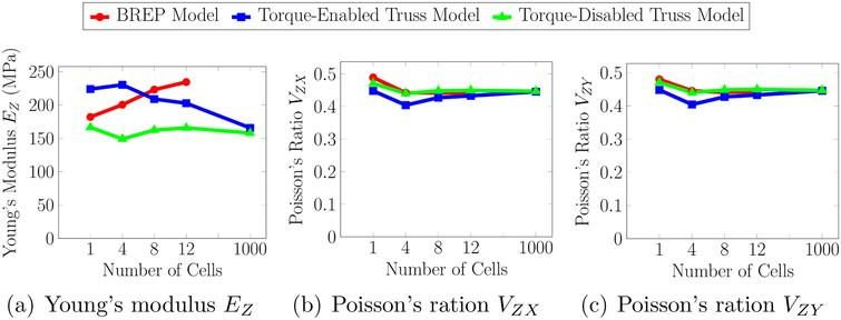 Estimations of the Young's modulus and Poisson's ratio using the (a) BREP model, (b) Torque-enabled Truss model and, (c) Torque-disabled Truss model.