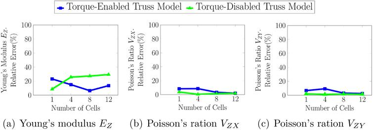 Relative error in the estimation of the Young's modulus and Poisson's ratio for the (a) Torque-enabled Truss model and (b) Torque-disabled Truss model. The BREP model is considered as ground truth.