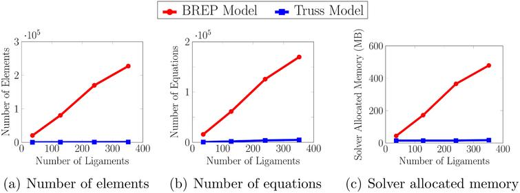 Comparison of the computational expenses of the BREP and Truss models.