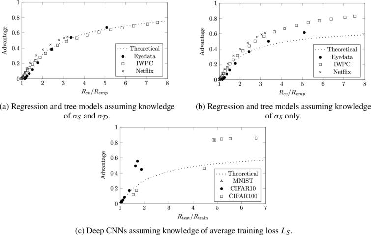 Empirical membership advantage of the threshold adversary (Adversary2) given as a function of generalization ratio for regression, tree, and CNN models.