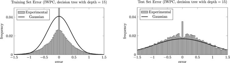 The training and test error distributions for an overfitted decision tree. The histograms are juxtaposed with what we would expect if the errors were normally distributed with standard deviation Remp=0.3899 and Rcv=0.9507, respectively. The bar at error=0 does not fit inside the first graph; in order to fit it, the graph would have to be almost 10 times as high. To minimize the effect of noise, the errors were measured using 1000 different random 75–25 splits of the data into training and test sets and then aggregated.
