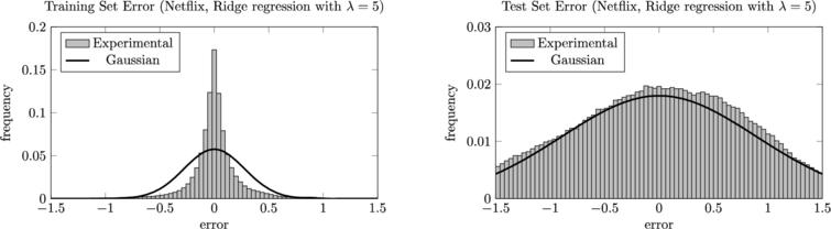 The training and test error distributions for an overfitted Ridge regression model. The histograms are juxtaposed with what we would expect if the errors were normally distributed with standard deviation Remp=0.2774 and Rcv=0.8884, respectively. Note the different vertical scale for the two graphs. To minimize the effect of noise, the errors were measured using 1000 different random 75–25 splits of the data into training and test sets and then aggregated.