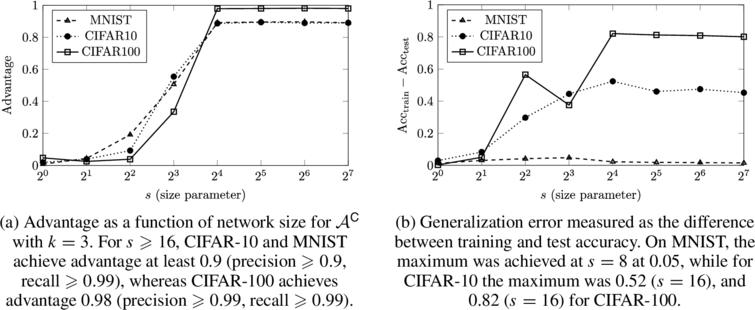 Results of the colluding training algorithm (Algorithm1) and the colluding membership adversary (Adversary3) on CNNs trained on MNIST, CIFAR-10, and CIFAR-100. The size parameter was configured to take values s=2i for i∈[0,7]. Regardless of the models' generalization performance, when the network is sufficiently large, the attack achieves high advantage (⩾0.98) without affecting predictive accuracy.