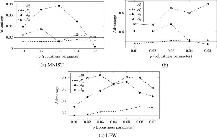 Experimentally determined membership advantage for various adversaries on robust classification models. A1n is the bounded-loss adversary (Adversary1) on a baseline non-robust model, A1r is the bounded-loss adversary (Adversary1) on robust models, A8 is the robust classification adversary (Adversary8), and A9 is the robust threshold adversary (Adversary9).