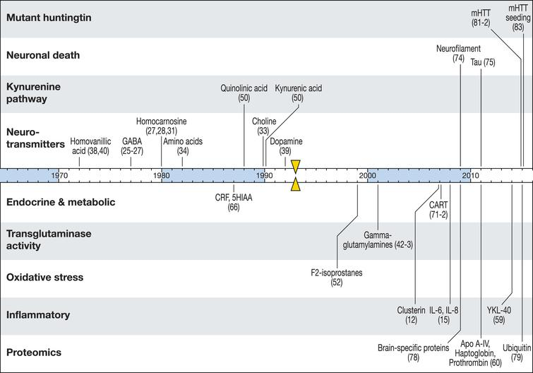 A timeline of CSF biomarker studies in HD. Substances previously reported to change significantly in HD compared to controls are marked by the year of first published finding. Triangular markers indicate the identification of the HTT gene as the cause of HD.