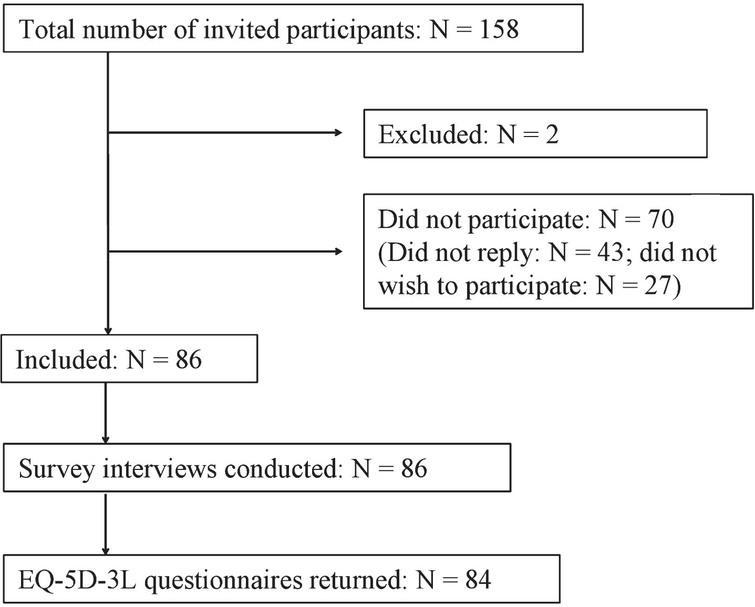 Flow chart of recruitment process.