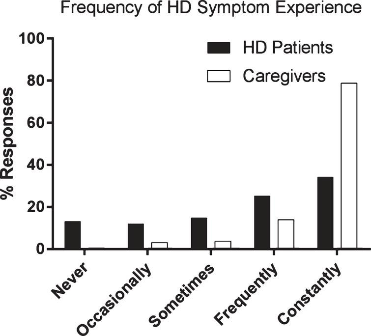 HD patient and caregiver perspectives on frequency of HD symptom experience. HD patient (N = 248), HD caregiver (N = 731).