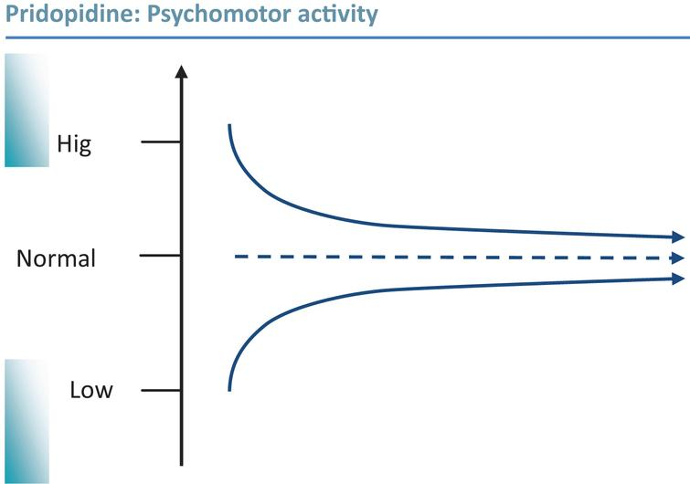 Pridopidine is able to enhance or inhibit dopamine-dependent functions. Graphic illustration of psycho-motor stabilization: In vivo pharmacological studies have consistently demonstrated state dependent behavioral effects of pridopidine; reducing psychomotor activity in hyperactive states, and enhancing activity in hypoactive states. This is proposed to translate to stabilization of both hyper- and hypokinetic motor disturbances in HD; to some extent overlapping with observations of disturbed dopamine transmission over the course of the disease [40].