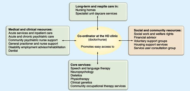 The care pathway within a managed care network. Redrawn with permission from the European Huntington's Disease Network Standards of Care Working Group. https://www.futuremedicine.com/doi/pdf/10.2217/nmt.11.85