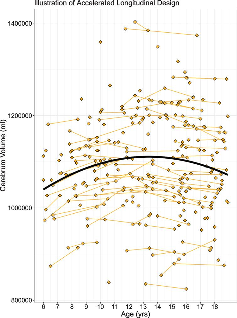 Age is shown on the x-axis and cerebrum volume (gray and white matter combined) is shown on the y-axis. Single diamonds represent a single observation in an individual, while connected diamonds show repeated observations within the same individual. The thick, black line illustrates the growth curve across age based on a combination of cross-sectional and longitudinal components. To preserve gene status confidentiality, the figure illustrates the combined gene-expanded and gene-nonexpanded groups.