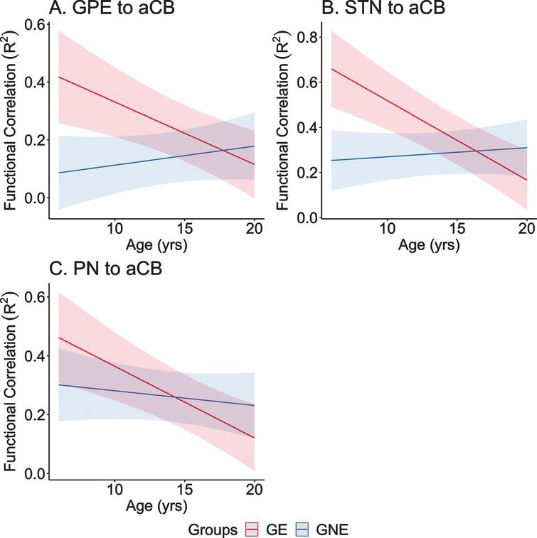 A–C) Predicted values from a linear mixed effects regression model of the functional connectivity (R2) between the striatal–cerebellar regions of interest (dependent variables) over time between groups (age×group interaction term). The model controlled for age, sex, and scanner, and included a sex×group interaction term and a random effect term per the participant's slope of age, and a random effect term per family to account for participants who were siblings. aCB, anterior lobe of the cerebellum; dPU, dorsocaudal putamen; GE, gene-expanded; GNE, gene nonexpanded; GPE, globus pallidus externus; PN, pontine nucleus; STN, subthalamic nucleus.