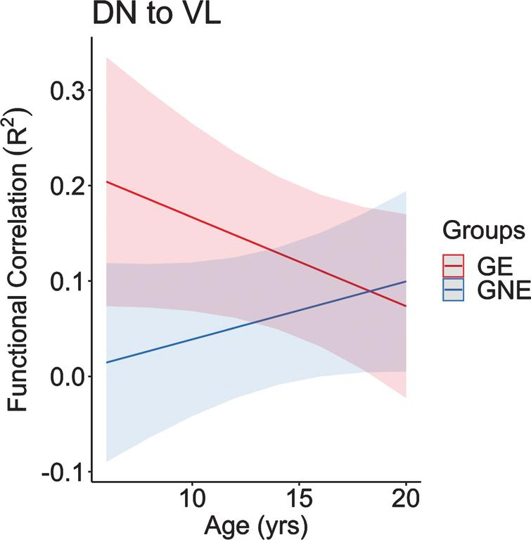 This figure represents the predicted values from a linear mixed effects regression model of the functional connectivity (R2) between the dentate nucleus and ventrolateral nucleus of the thalamus (dependent variable) over time between groups (age×group interaction term). The model controlled for age, sex, and scanner, and included a sex×group interaction term and a random effect term per participant's slope of age, and a random effect term per family to account for participants who were siblings. GE, gene expanded; GNE, gene nonexpanded.