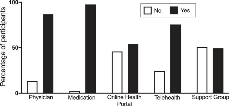 Feasibility of remote healthcare delivery in HD patients. Participants were asked about their ability to see a physician (Physician), obtain medication (Medication), communicate with medical providers using online health platform (Online Health Portal), ability to participate in telehealth visits (Telehealth) and online support groups (Support group). Data is shown as percentage of all participants endorsing yes or no.
