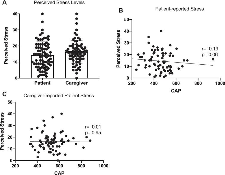 Stress levels in patients. A) Perceived stress levels reported by patients and caregivers (on behalf of patients), B) association between patient CAP-score and patient reported perceived stress, C) association between patient CAP-score and caregiver-reported patient stress. Data are reported as Spearman's r and corresponding p-value.