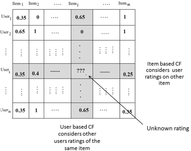 Memory based collaborative filtering.
