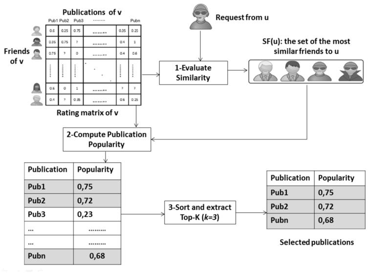 Publications selection based on similar friends' ratings.