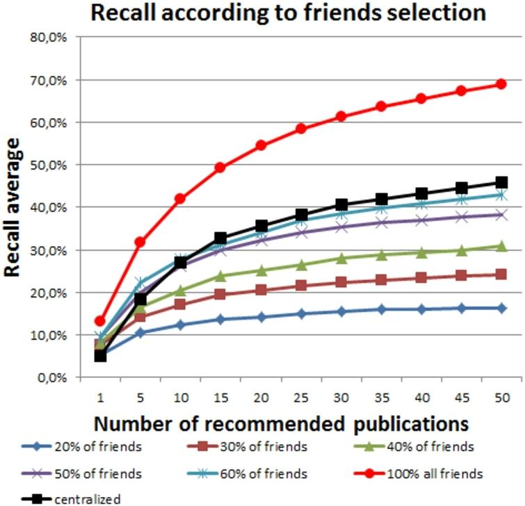 Recall average according to the percentage of friends selected.