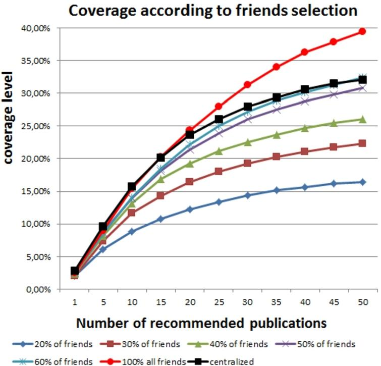 Coverage level according to the percentage of friends selected.